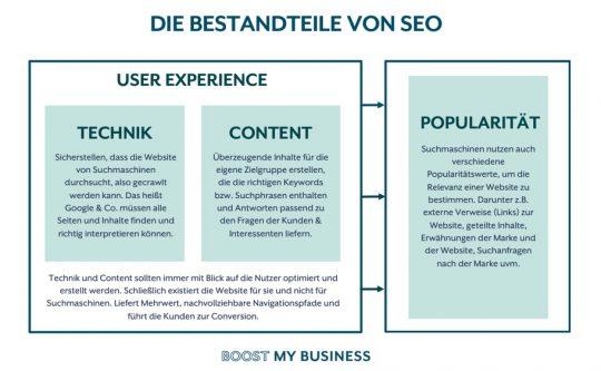 Die Bestandteile von SEO - Boost my Business