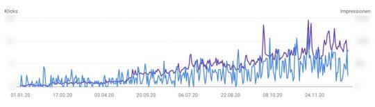 SEO-Entwicklung in der Google Search Console