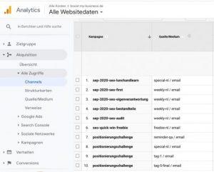 Google Analytics Kampagnentracking mit utm Parametern