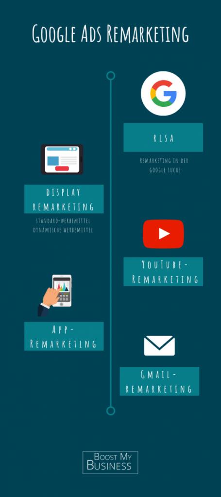 Google Remarketing Infografik