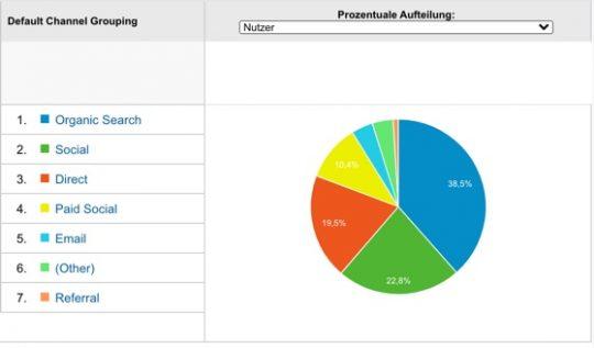Online Marketing Kanäle im Vergleich bei Google Analytics