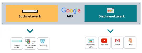 Das Google Such- und Displaynetzwerk einfach erklärt